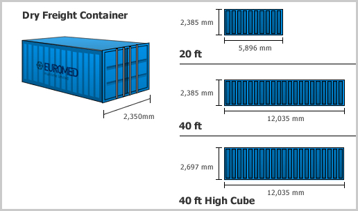 Other volumes in container